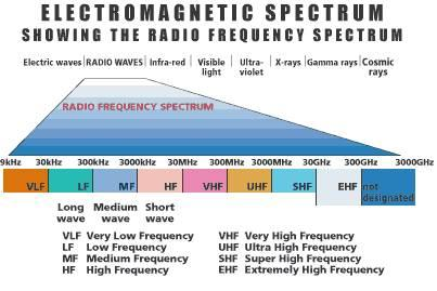 Frequency Management Radio Frequency Spectrum